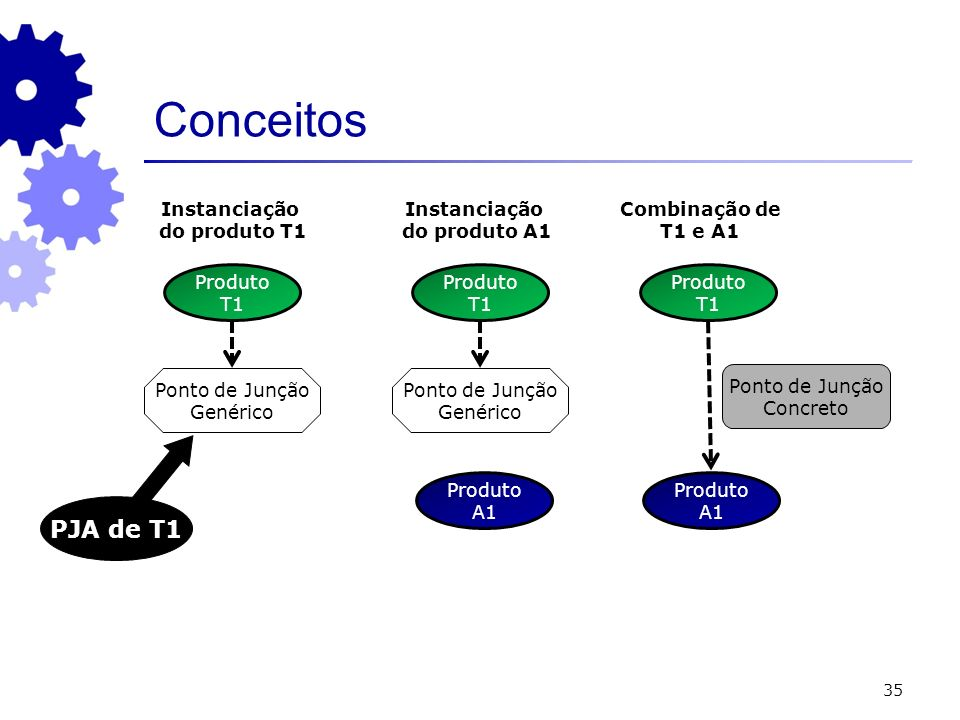 35 Conceitos Produto A1 Ponto de Junção Genérico Produto T1 Instanciação do produto A1 Produto A1 Produto T1 Ponto de Junção Concreto Combinação de T1