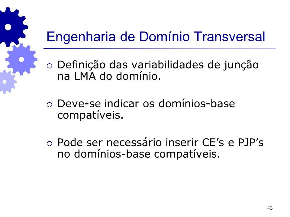 43 Engenharia de Domínio Transversal Definição das variabilidades de junção na LMA do domínio. Deve-se indicar os domínios-base compatíveis. Pode ser