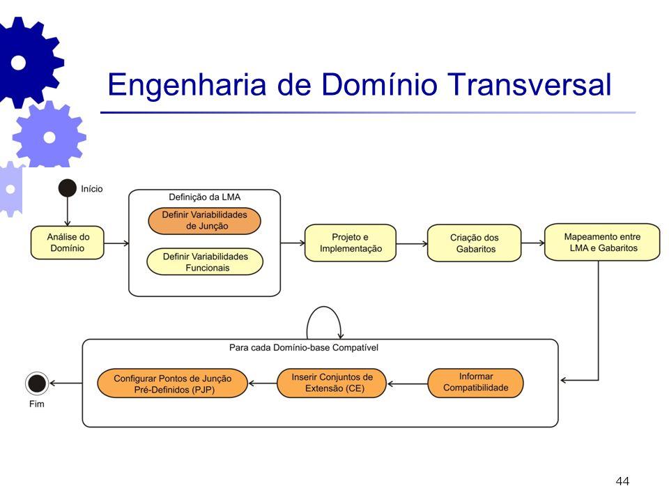 44 Engenharia de Domínio Transversal
