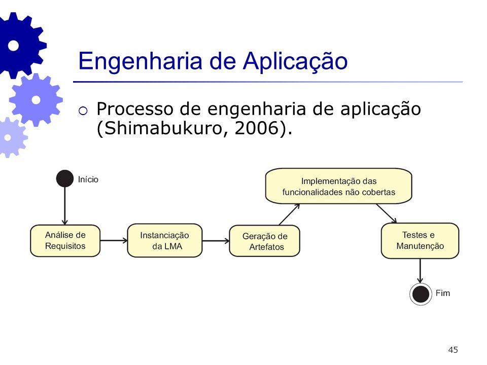 45 Engenharia de Aplicação Processo de engenharia de aplicação (Shimabukuro, 2006).