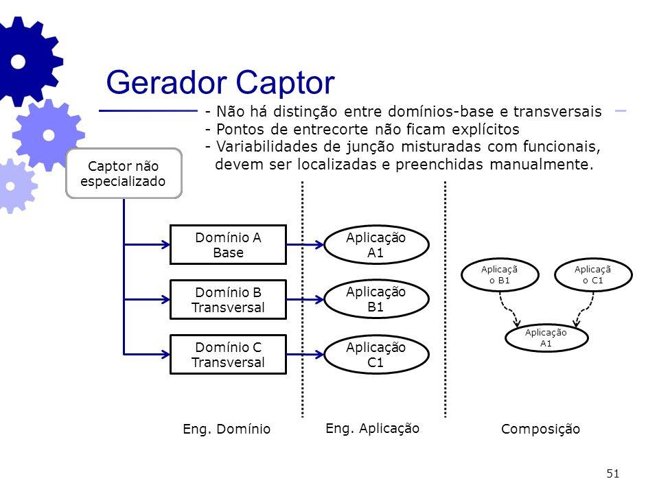 51 Gerador Captor Captor especializado Domínio A Base Aplicação A1 Domínio B Transversal Domínio C Transversal Captor não especializado Eng. Domínio E