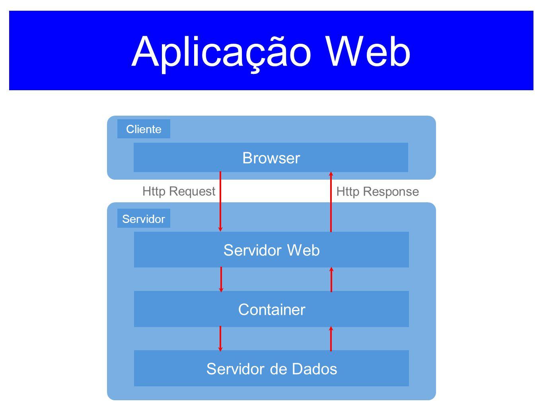 Aplicação Web Servidor Web Container Servidor de Dados Servidor Browser Cliente Http Request Http Response