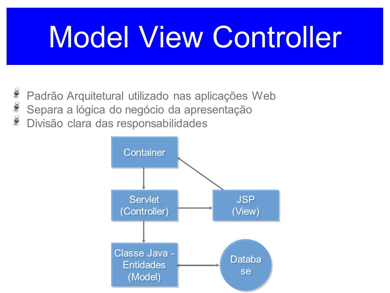 Model View Controller Padrão Arquitetural utilizado nas aplicações Web Separa a lógica do negócio da apresentação Divisão clara das responsabilidades