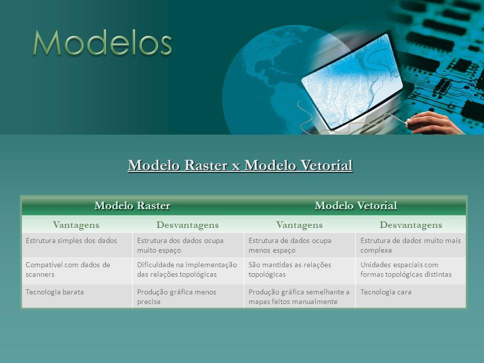 Modelo Raster Modelo Vetorial VantagensDesvantagensVantagensDesvantagens Estrutura simples dos dadosEstrutura dos dados ocupa muito espaço Estrutura d