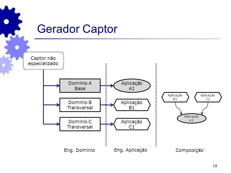 18 Gerador Captor Captor especializado Domínio A Base Aplicação A1 Domínio B Transversal Domínio C Transversal Captor não especializado Eng. Domínio E