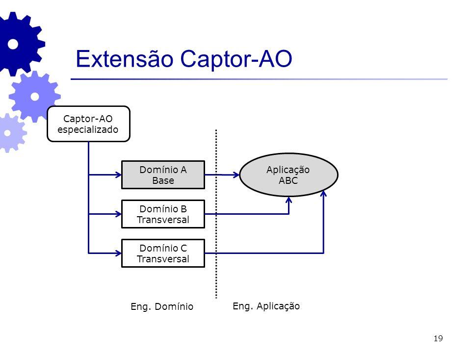 19 Extensão Captor-AO Captor-AO especializado Domínio A Base Aplicação ABC Domínio B Transversal Domínio C Transversal Eng. Domínio Eng. Aplicação