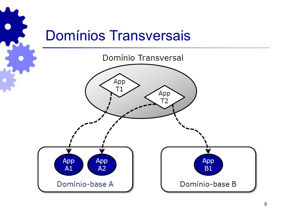 8 Domínio-base A Domínio-base B App A1 App A2 App B1 App T2 App T1 Domínio Transversal Domínios Transversais