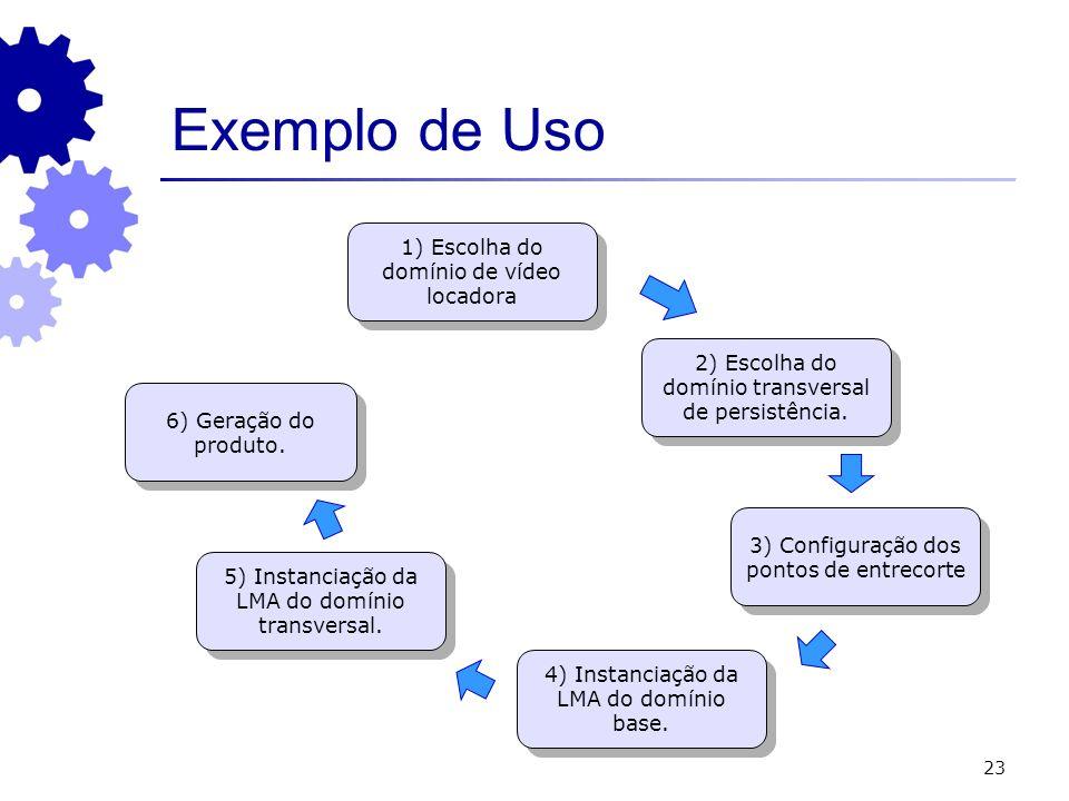 23 Exemplo de Uso 1) Escolha do domínio de vídeo locadora 2) Escolha do domínio transversal de persistência. 3) Configuração dos pontos de entrecorte