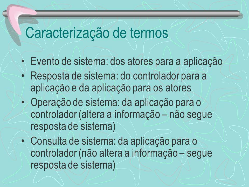 Caracterização de termos Evento de sistema: dos atores para a aplicação Resposta de sistema: do controlador para a aplicação e da aplicação para os at