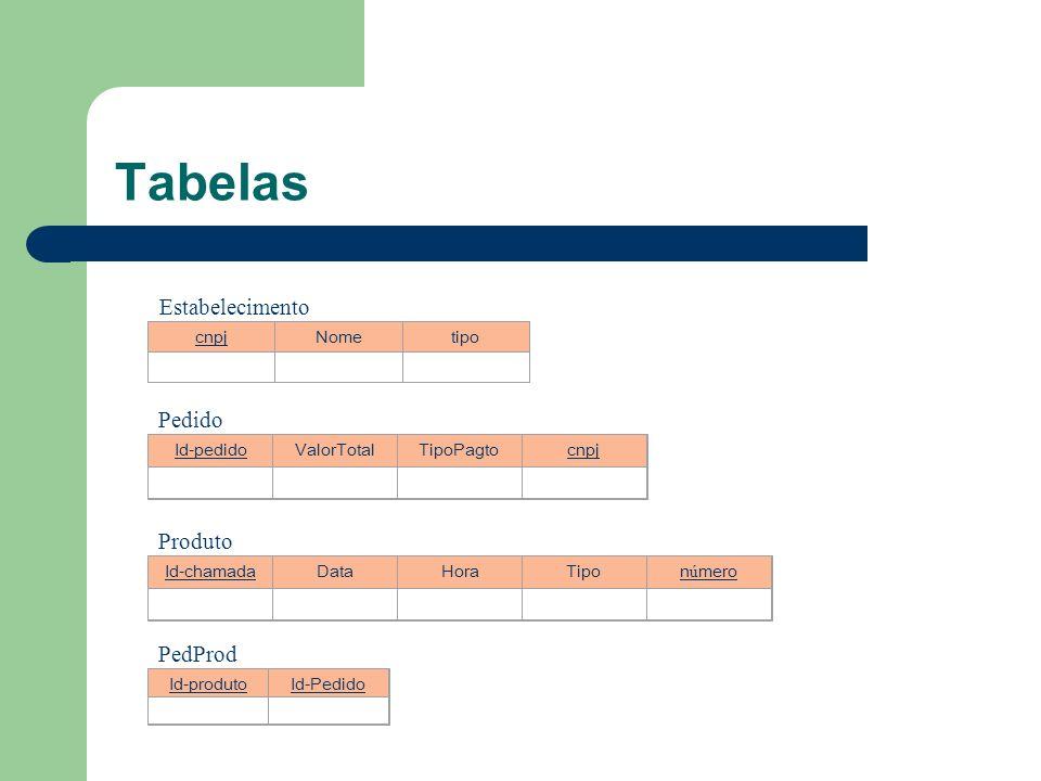 Tabelas cnpjNometipo Estabelecimento Id-pedidoValorTotalTipoPagtocnpj Pedido Id-chamadaDataHoraTipon ú mero Produto Id-produtoId-Pedido PedProd