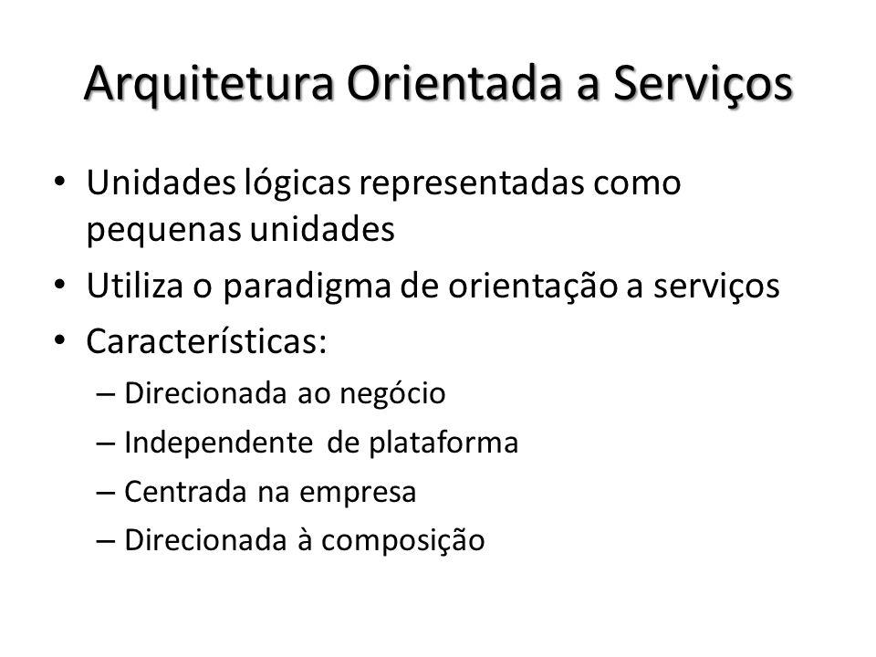 Arquitetura Orientada a Serviços Unidades lógicas representadas como pequenas unidades Utiliza o paradigma de orientação a serviços Características: –