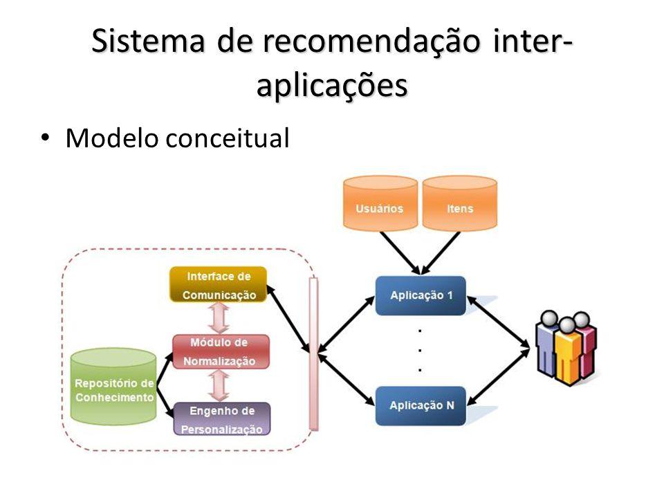 Sistema de recomendação inter- aplicações Modelo conceitual