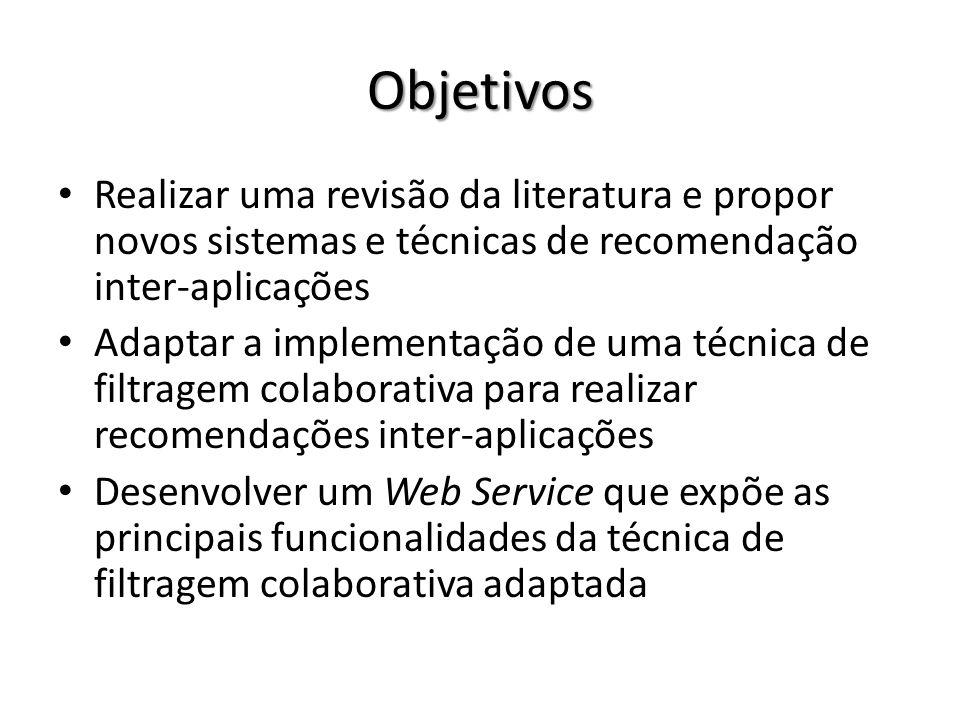 Objetivos Realizar uma revisão da literatura e propor novos sistemas e técnicas de recomendação inter-aplicações Adaptar a implementação de uma técnic