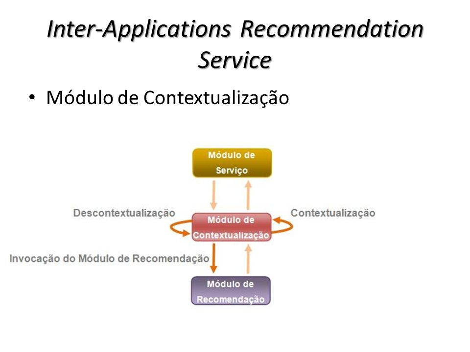 Inter-Applications Recommendation Service Módulo de Contextualização