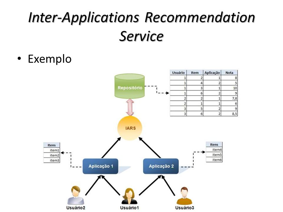 Inter-Applications Recommendation Service Exemplo