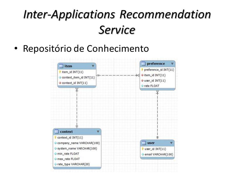 Inter-Applications Recommendation Service Repositório de Conhecimento