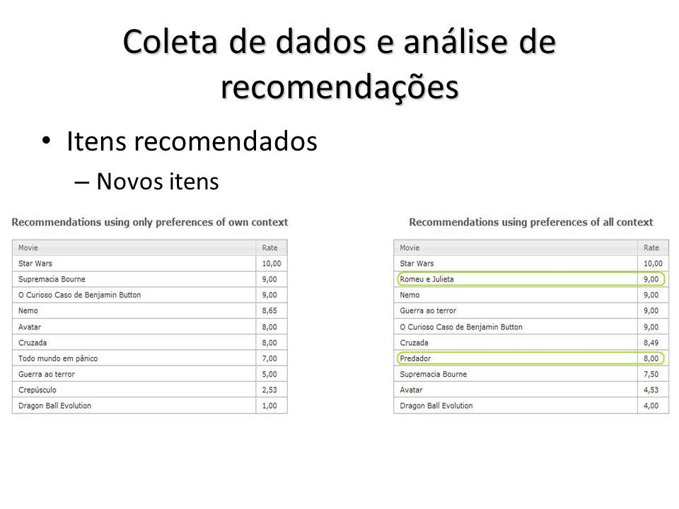 Coleta de dados e análise de recomendações Itens recomendados – Novos itens
