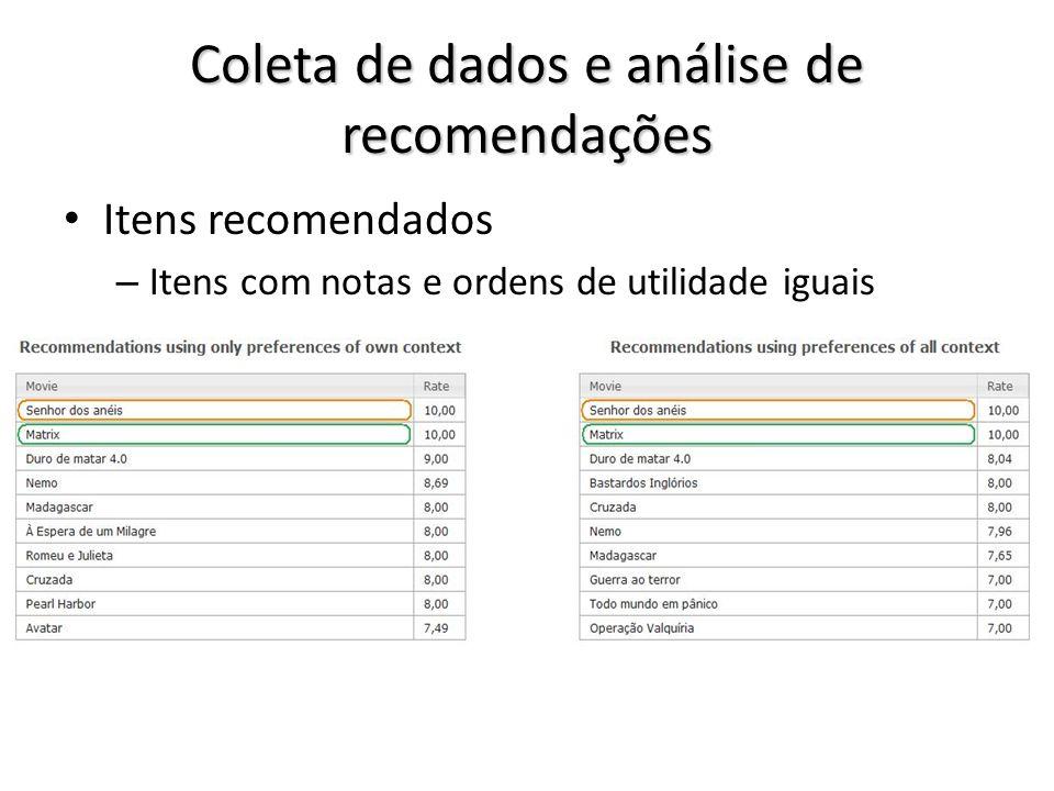Coleta de dados e análise de recomendações Itens recomendados – Itens com notas e ordens de utilidade iguais