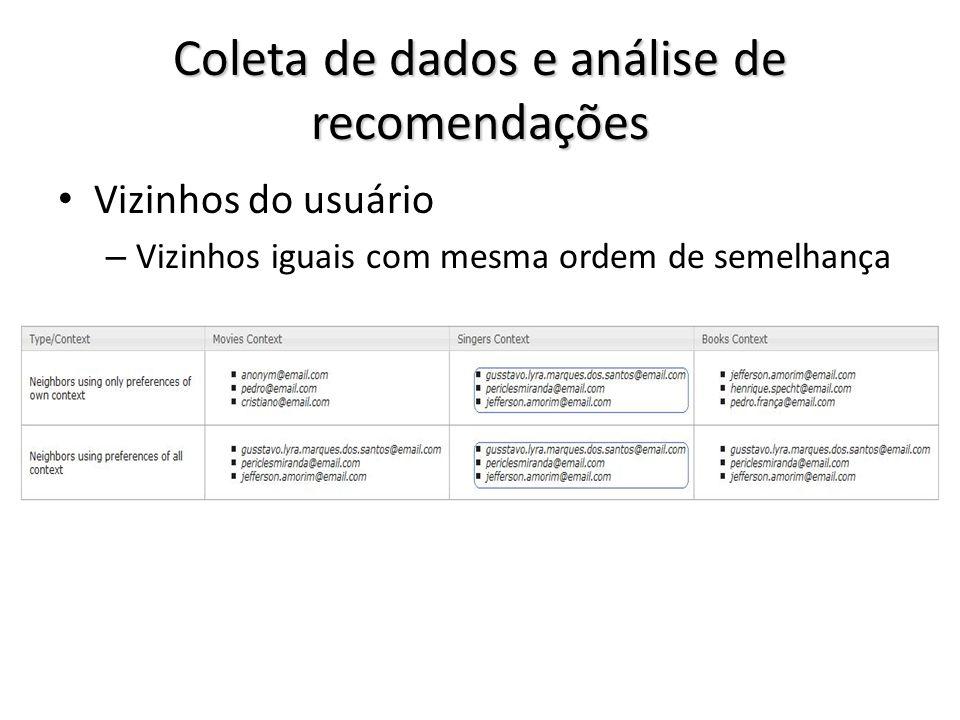Coleta de dados e análise de recomendações Vizinhos do usuário – Vizinhos iguais com mesma ordem de semelhança