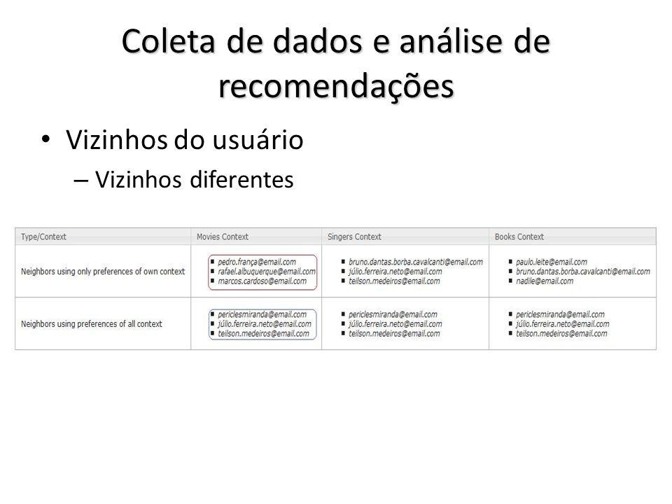 Coleta de dados e análise de recomendações Vizinhos do usuário – Vizinhos diferentes
