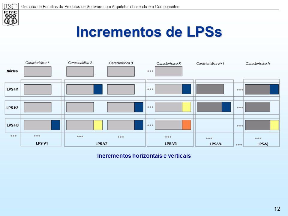 Geração de Famílias de Produtos de Software com Arquitetura baseada em Componentes 12 Incrementos de LPSs Incrementos horizontais e verticais