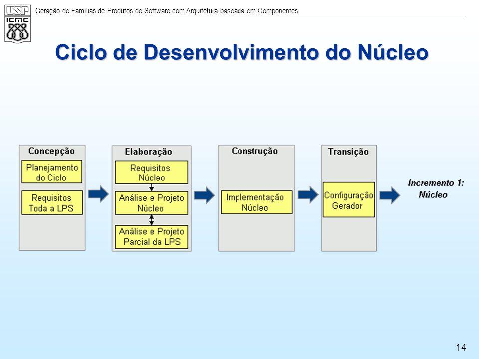 Geração de Famílias de Produtos de Software com Arquitetura baseada em Componentes 14 Ciclo de Desenvolvimento do Núcleo