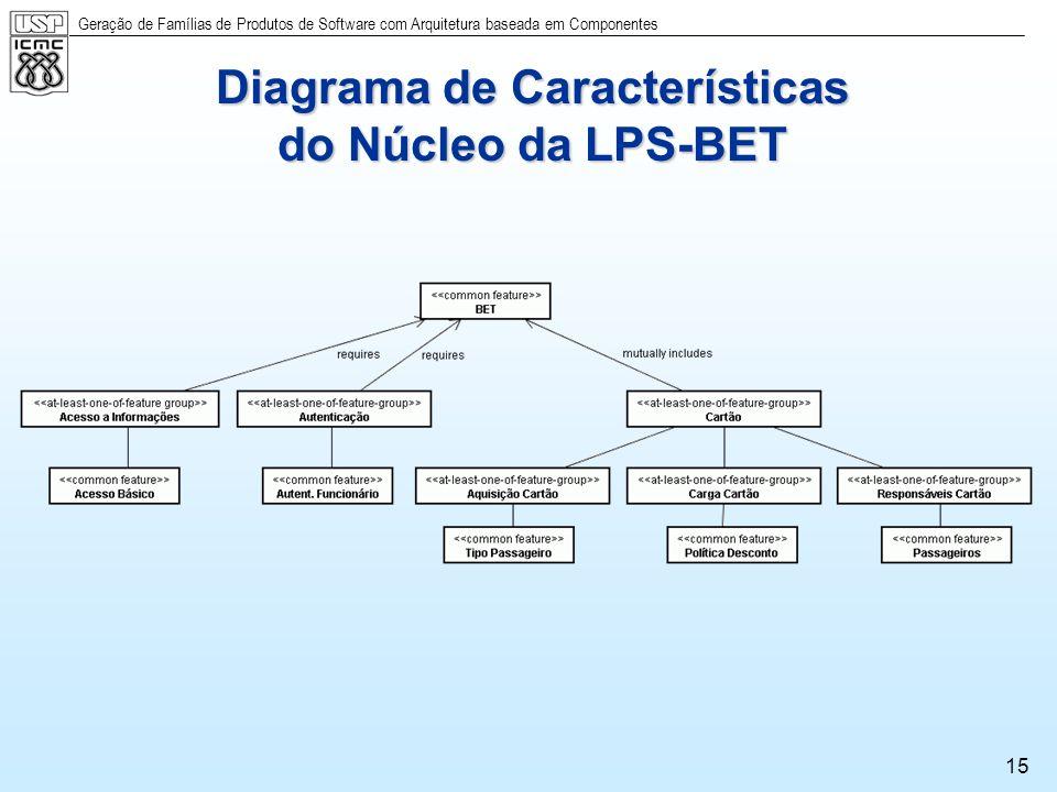 Geração de Famílias de Produtos de Software com Arquitetura baseada em Componentes 15 Diagrama de Características do Núcleo da LPS-BET