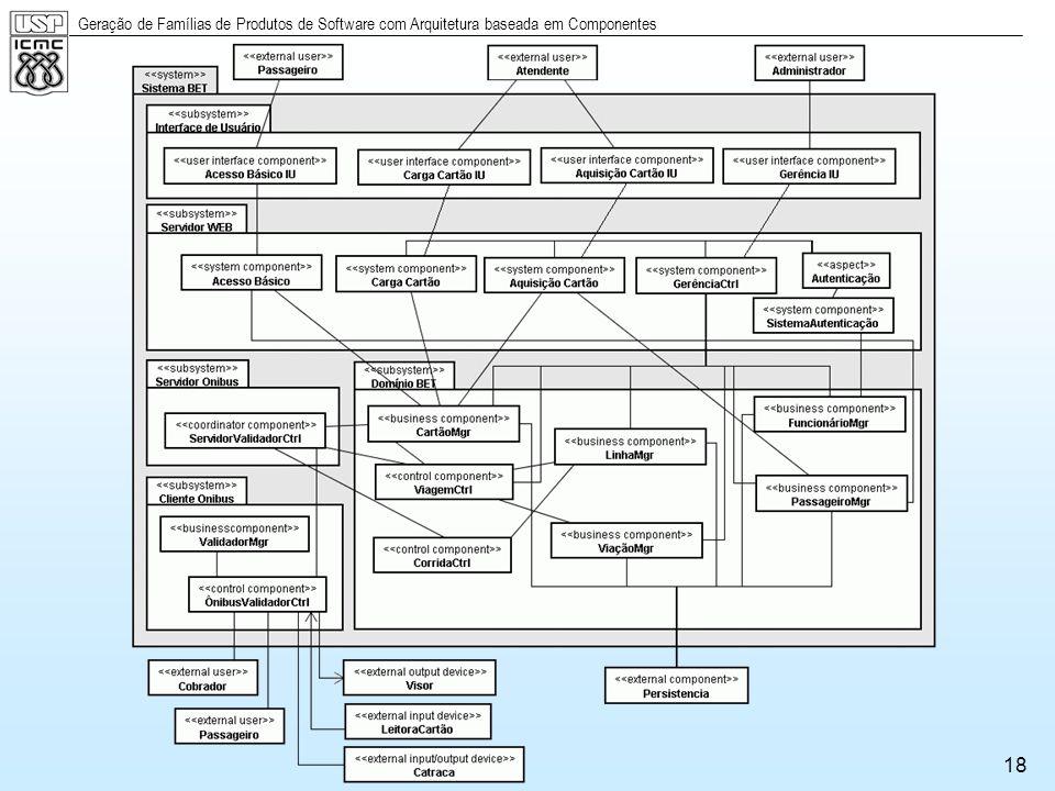 Geração de Famílias de Produtos de Software com Arquitetura baseada em Componentes 18
