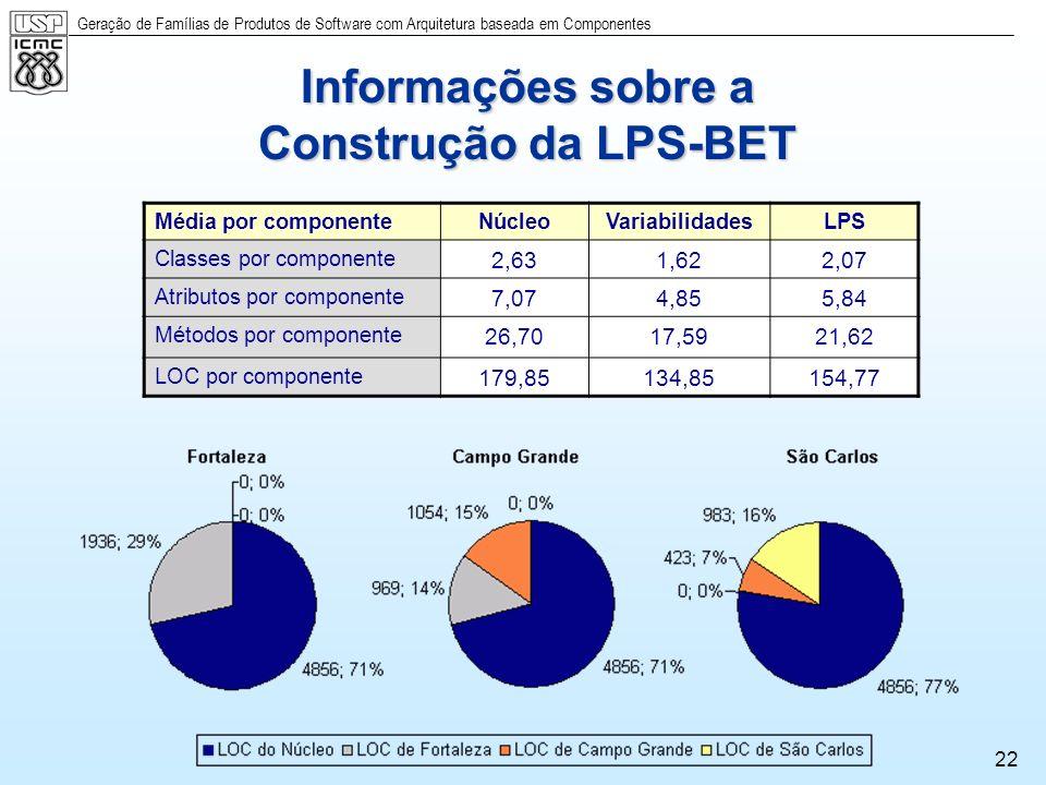 Geração de Famílias de Produtos de Software com Arquitetura baseada em Componentes 22 Informações sobre a Construção da LPS-BET Média por componenteNú
