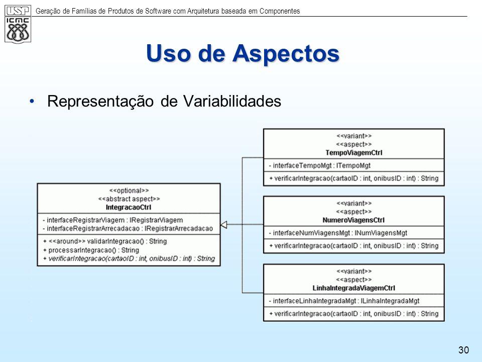 Geração de Famílias de Produtos de Software com Arquitetura baseada em Componentes 30 Uso de Aspectos Representação de Variabilidades