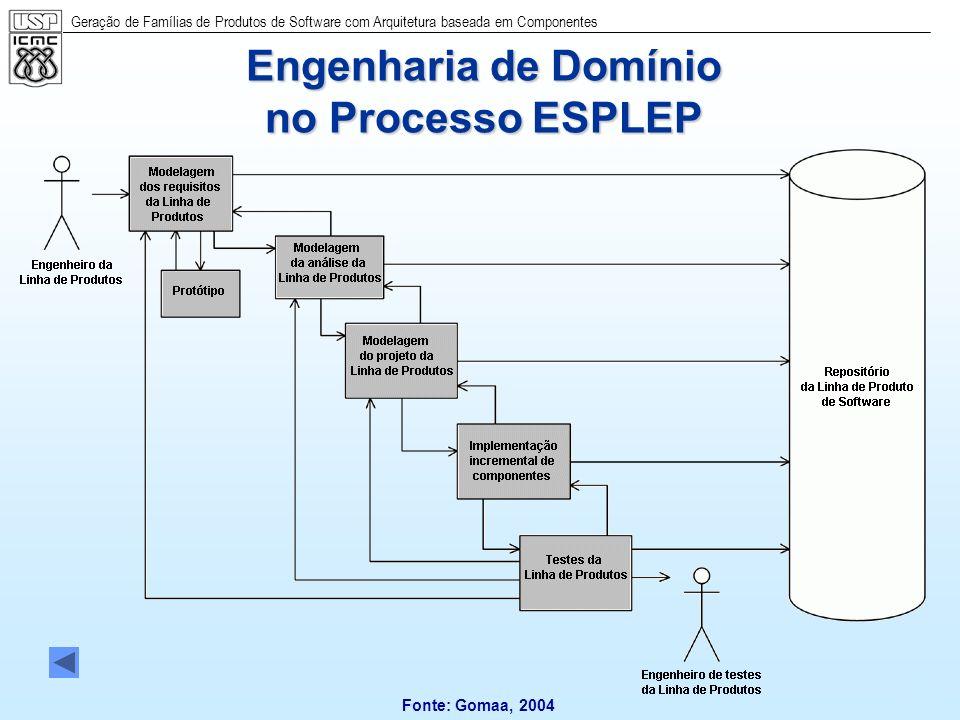 Geração de Famílias de Produtos de Software com Arquitetura baseada em Componentes 45 Engenharia de Domínio no Processo ESPLEP Fonte: Gomaa, 2004