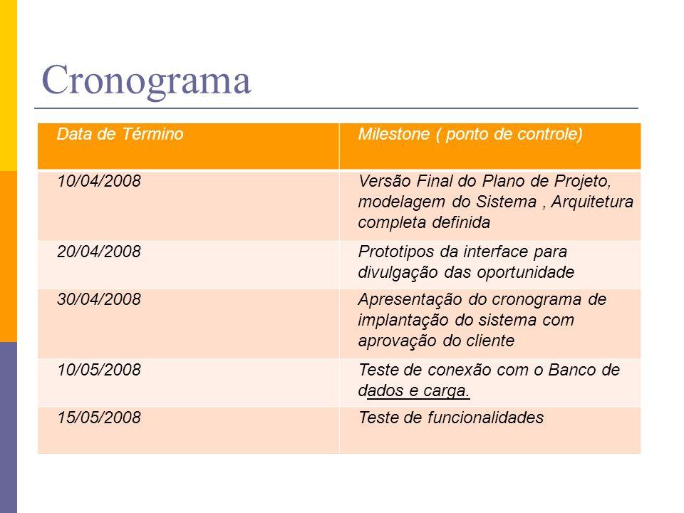 Cronograma Data de TérminoMilestone ( ponto de controle) 10/04/2008Versão Final do Plano de Projeto, modelagem do Sistema, Arquitetura completa defini