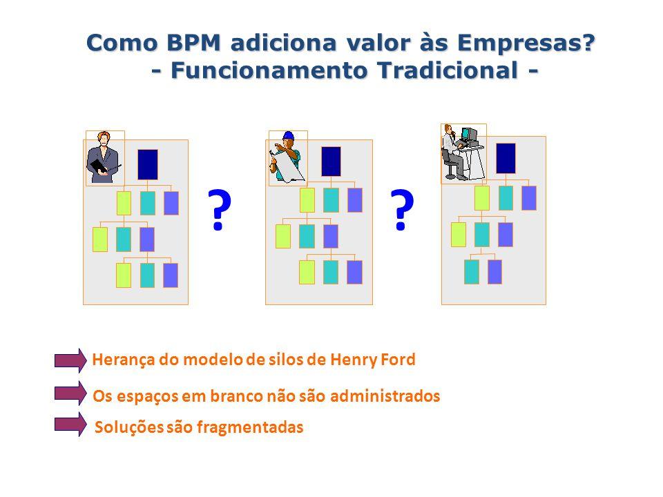 Como BPM adiciona valor às Empresas? - Funcionamento Tradicional - Os espaços em branco não são administrados ?? Soluções são fragmentadas Herança do