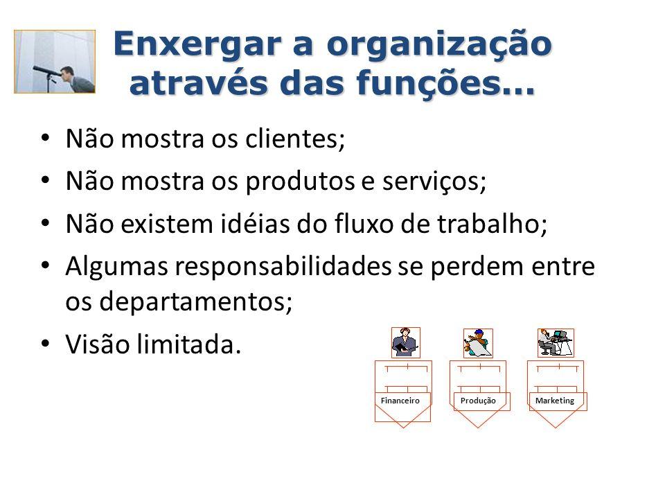 Enxergar a organização através das funções... Não mostra os clientes; Não mostra os produtos e serviços; Não existem idéias do fluxo de trabalho; Algu