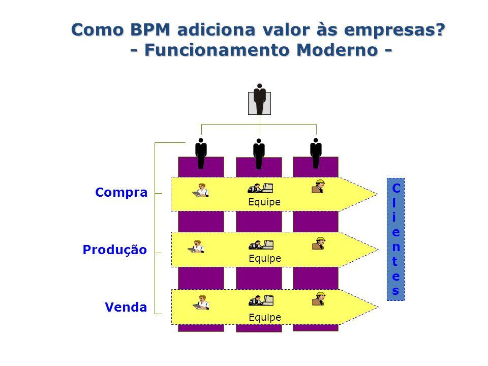 ClientesClientes Compra Venda Equipe Produção Como BPM adiciona valor às empresas? - Funcionamento Moderno -