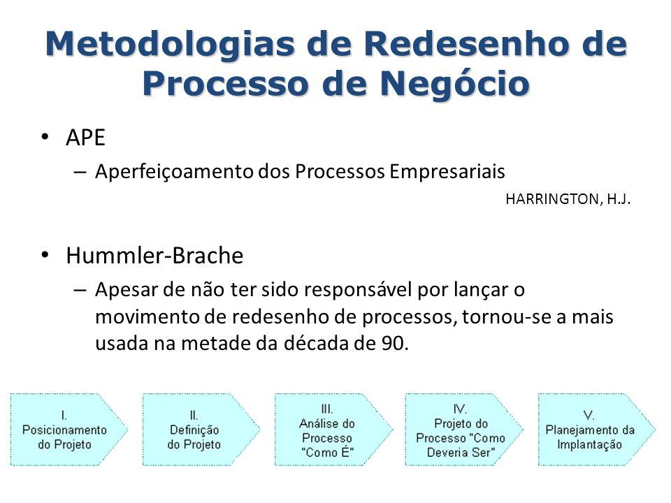 Metodologias de Redesenho de Processo de Negócio APE – Aperfeiçoamento dos Processos Empresariais HARRINGTON, H.J. Hummler-Brache – Apesar de não ter