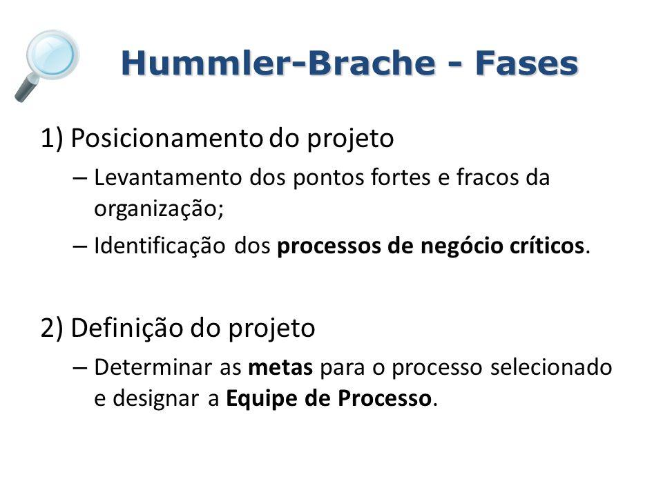 Hummler-Brache - Fases 1) Posicionamento do projeto – Levantamento dos pontos fortes e fracos da organização; – Identificação dos processos de negócio