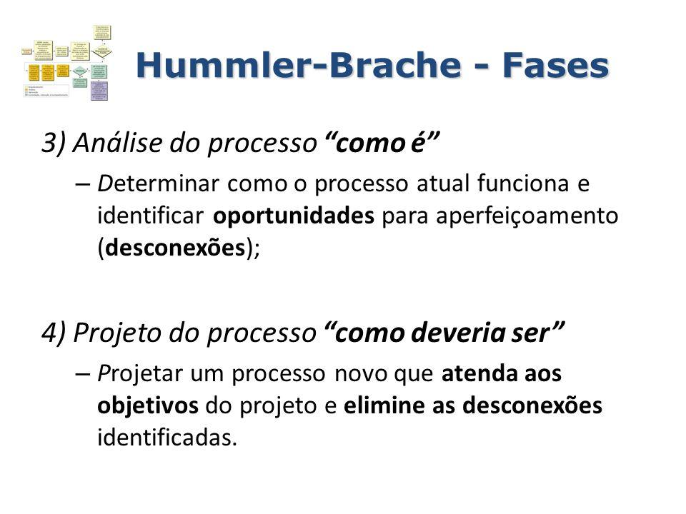 Hummler-Brache - Fases 3) Análise do processo como é – Determinar como o processo atual funciona e identificar oportunidades para aperfeiçoamento (des