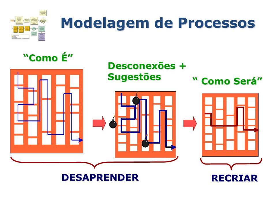 Modelagem de Processos DESAPRENDER RECRIAR Como É Desconexões + Sugestões Como Será Como Será