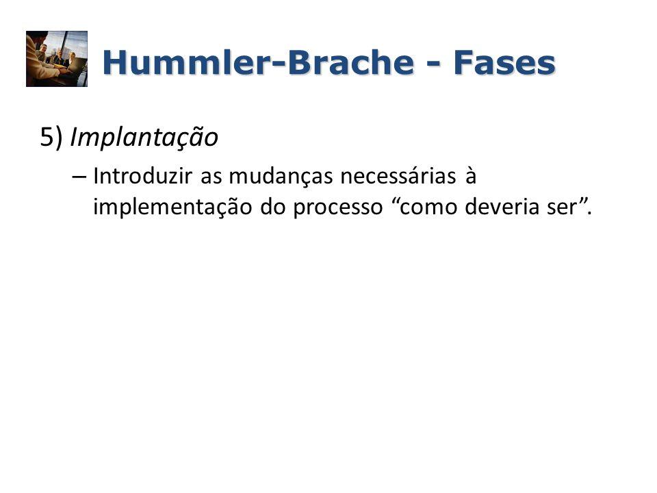 Hummler-Brache - Fases 5) Implantação – Introduzir as mudanças necessárias à implementação do processo como deveria ser.