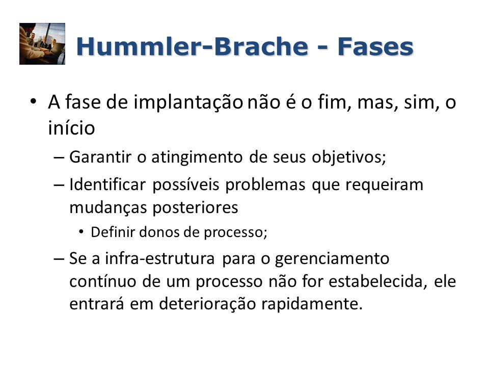 Hummler-Brache - Fases A fase de implantação não é o fim, mas, sim, o início – Garantir o atingimento de seus objetivos; – Identificar possíveis probl