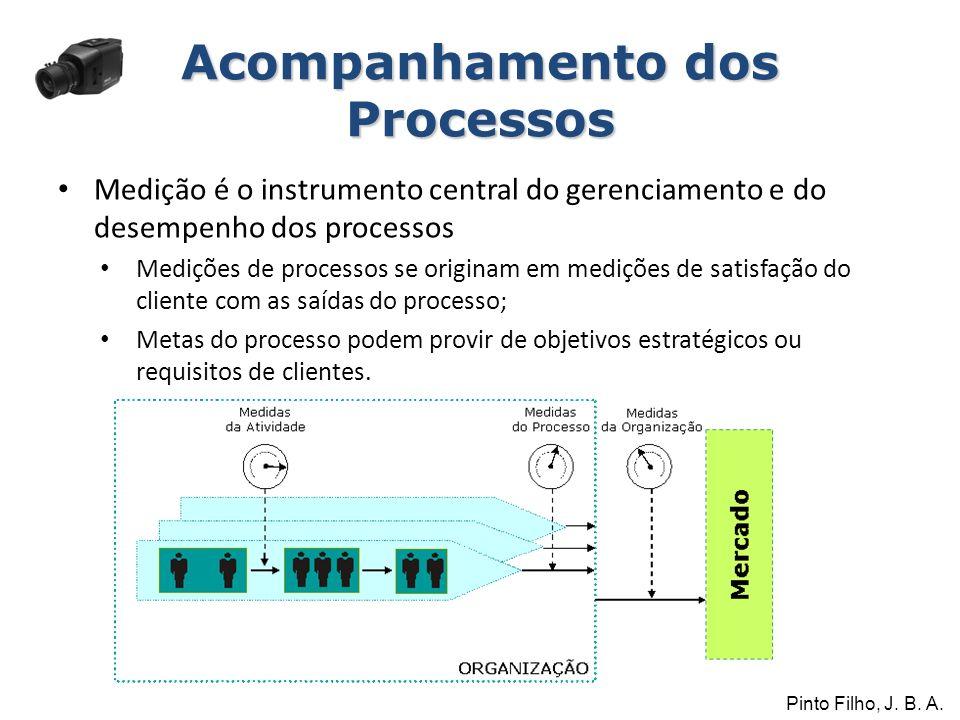 Medição é o instrumento central do gerenciamento e do desempenho dos processos Medições de processos se originam em medições de satisfação do cliente