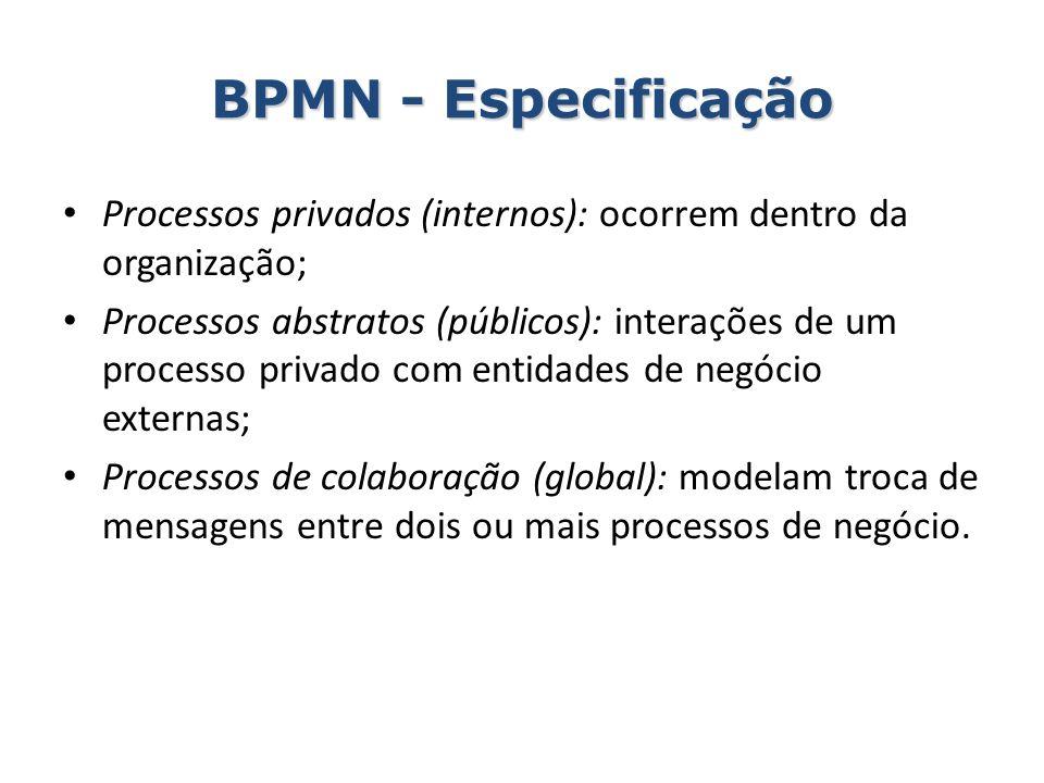 BPMN - Especificação Processos privados (internos): ocorrem dentro da organização; Processos abstratos (públicos): interações de um processo privado c
