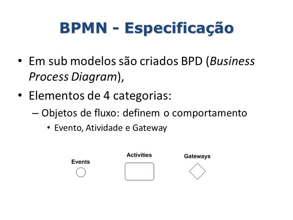 BPMN - Especificação Em sub modelos são criados BPD (Business Process Diagram), Elementos de 4 categorias: – Objetos de fluxo: definem o comportamento