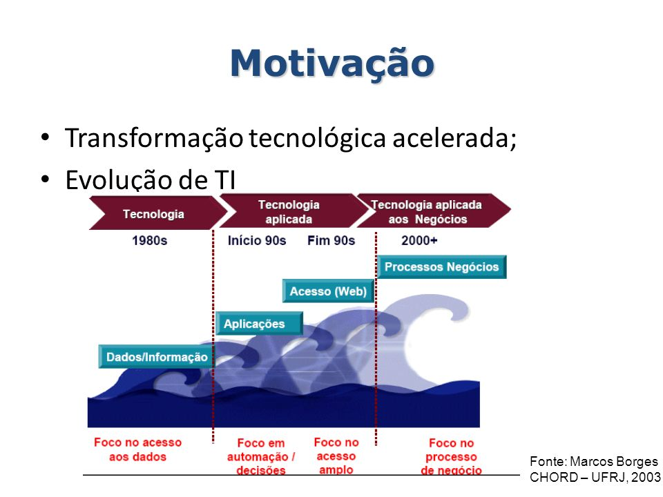 Motivação Transformação tecnológica acelerada; Evolução de TI Fonte: Marcos Borges CHORD – UFRJ, 2003