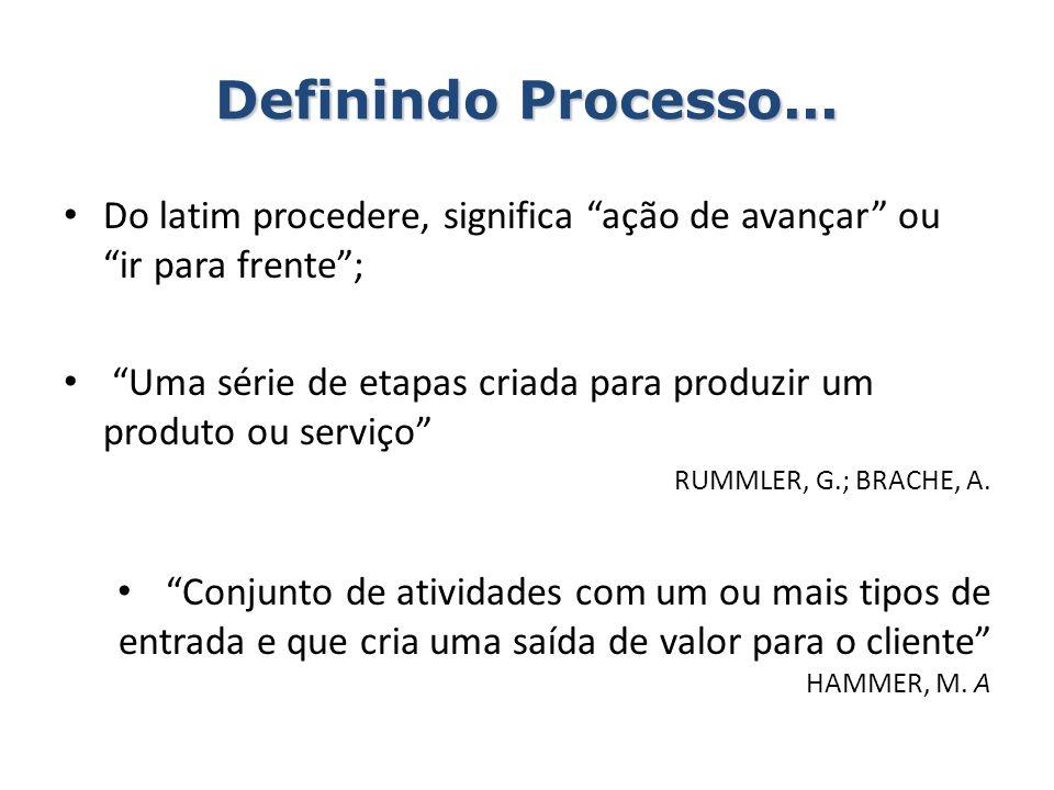 Definindo Processo... Do latim procedere, significa ação de avançar ou ir para frente; Uma série de etapas criada para produzir um produto ou serviço