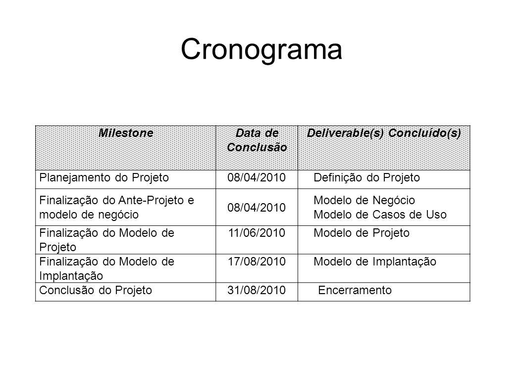 Cronograma MilestoneData de Conclusão Deliverable(s) Concluído(s) Planejamento do Projeto08/04/2010Definição do Projeto Finalização do Ante-Projeto e