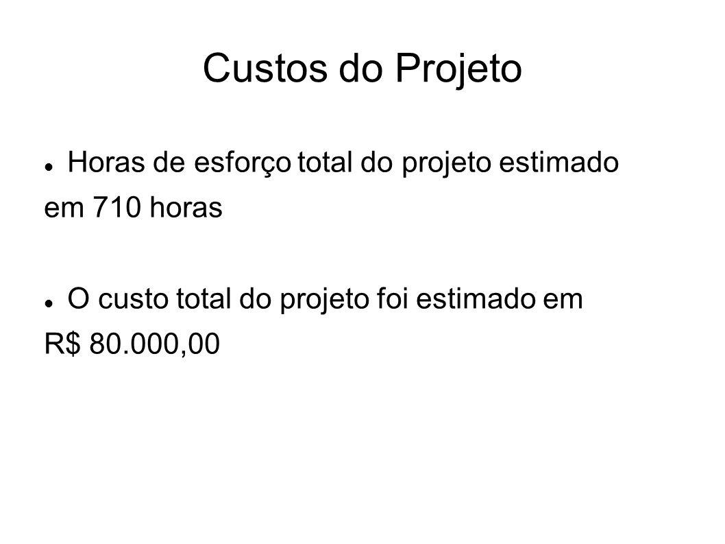 Custos do Projeto Horas de esforço total do projeto estimado em 710 horas O custo total do projeto foi estimado em R$ 80.000,00
