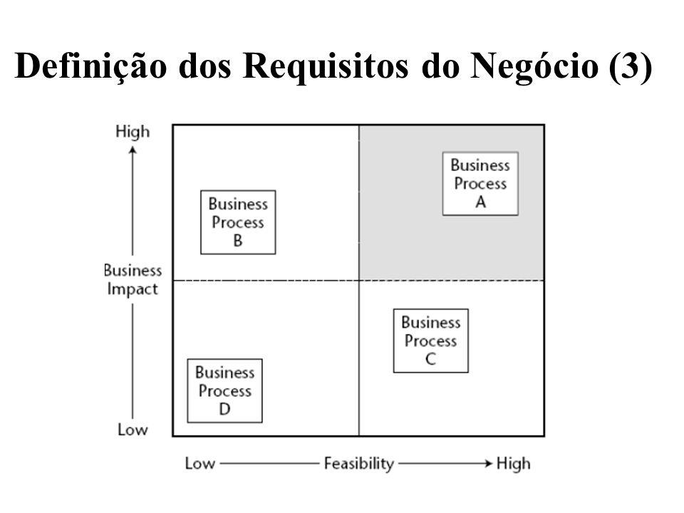 Definição dos Requisitos do Negócio (3)