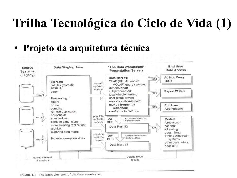 Trilha Tecnológica do Ciclo de Vida (1) Projeto da arquitetura técnica Seleção de Produtos e Instalação – Entenda o processo de compras corporativas –